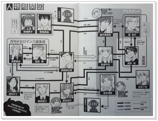 月刊少女野崎くんの登場人物の恋愛関係は? 相関図